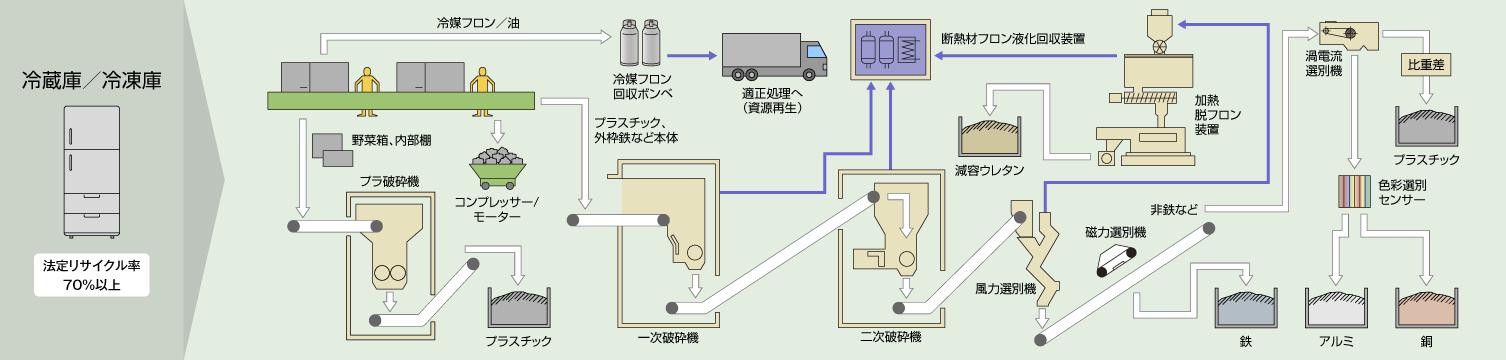 処理フロー:冷蔵庫