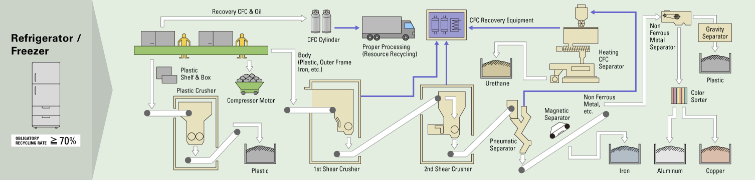 Recycling Flow: Refrigerator
