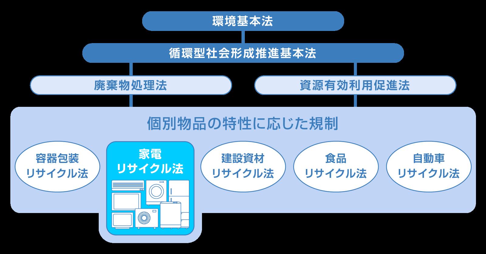 環境法体系図