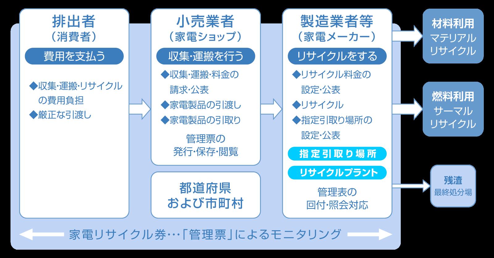 資源循環のしくみ図